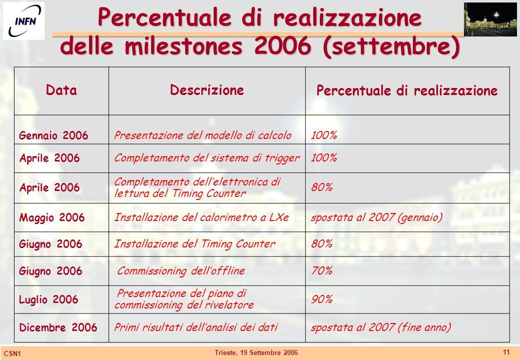 Trieste, 19 Settembre 2006 CSN1 11 Percentuale di realizzazione delle milestones 2006 (settembre) DataDescrizionePercentuale di realizzazione Gennaio