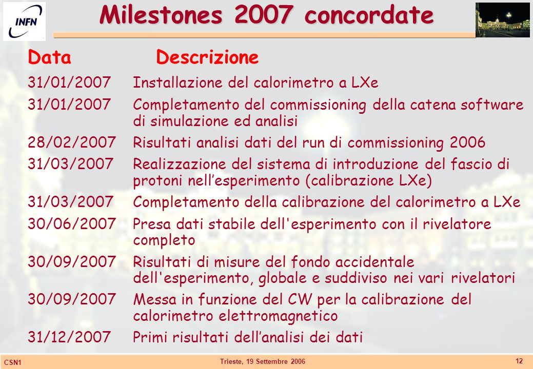 Trieste, 19 Settembre 2006 CSN1 12 Milestones 2007 concordate DataDescrizione 31/01/2007Installazione del calorimetro a LXe 31/01/2007Completamento de