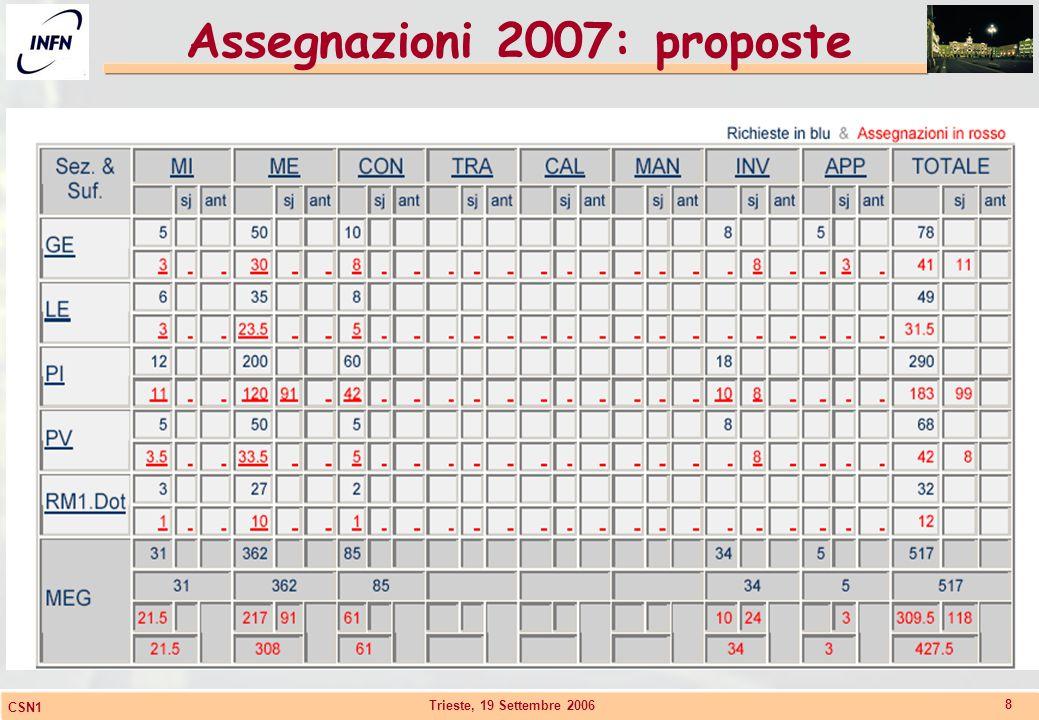 Trieste, 19 Settembre 2006 CSN1 8 Assegnazioni 2007: proposte