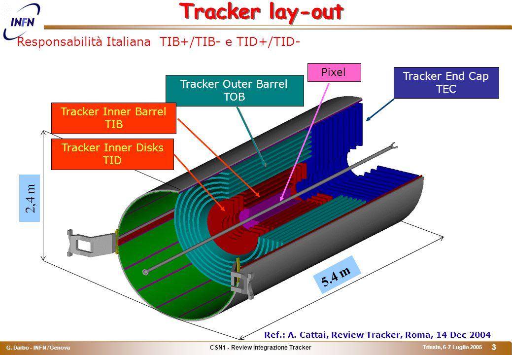 CSN1 - Review Integrazione Tracker G.