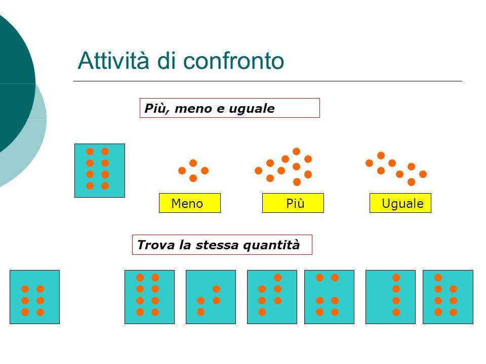 Attività di confronto Più, meno e uguale Trova la stessa quantità MenoPiùUguale
