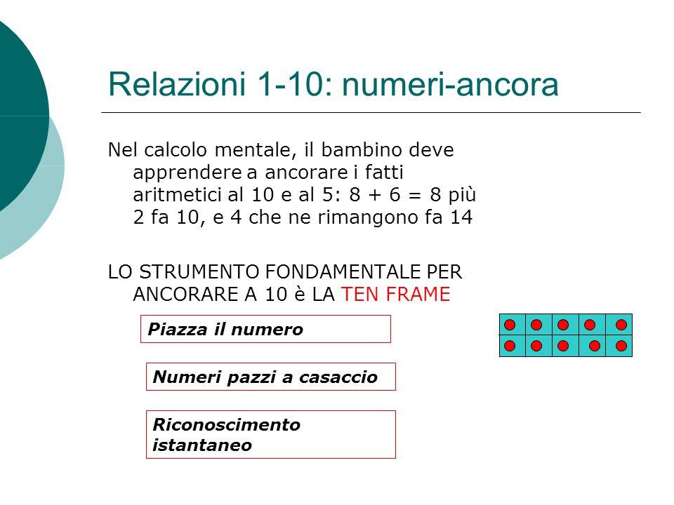 Relazioni 1-10: numeri-ancora Nel calcolo mentale, il bambino deve apprendere a ancorare i fatti aritmetici al 10 e al 5: 8 + 6 = 8 più 2 fa 10, e 4 c