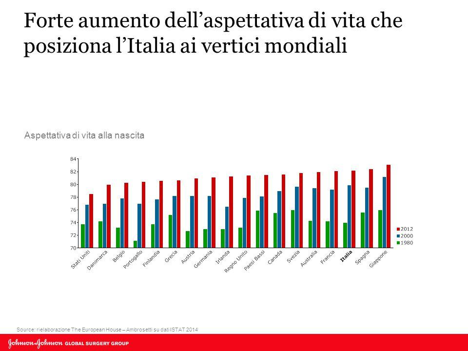 Forte aumento dell'aspettativa di vita che posiziona l'Italia ai vertici mondiali Source: rielaborazione The European House – Ambrosetti su dati ISTAT 2014 Aspettativa di vita alla nascita