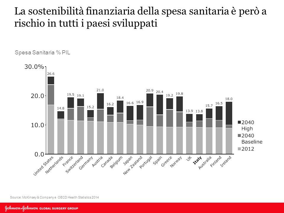 La sostenibilità finanziaria della spesa sanitaria è però a rischio in tutti i paesi sviluppati Source: McKinsey & Company e OECD Health Statistics 2014 Spesa Sanitaria % PIL