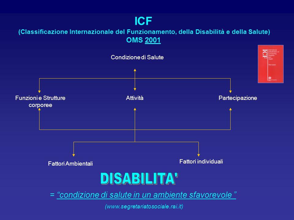 ICF (Classificazione Internazionale del Funzionamento, della Disabilità e della Salute) OMS 2001 Condizione di Salute Funzioni e Strutture corporee At