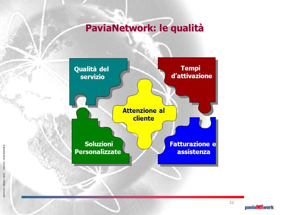 Riproduzione vietata – Tutti i diritti riservati 22 Qualità del servizio Tempi d'attivazione Soluzioni Personalizzate Fatturazione e assistenza Attenzione al cliente PaviaNetwork: le qualità