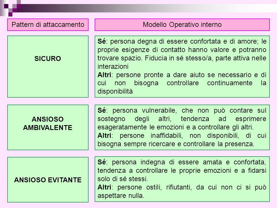 Pattern di attaccamentoModello Operativo interno SICURO Sé: persona degna di essere confortata e di amore; le proprie esigenze di contatto hanno valor