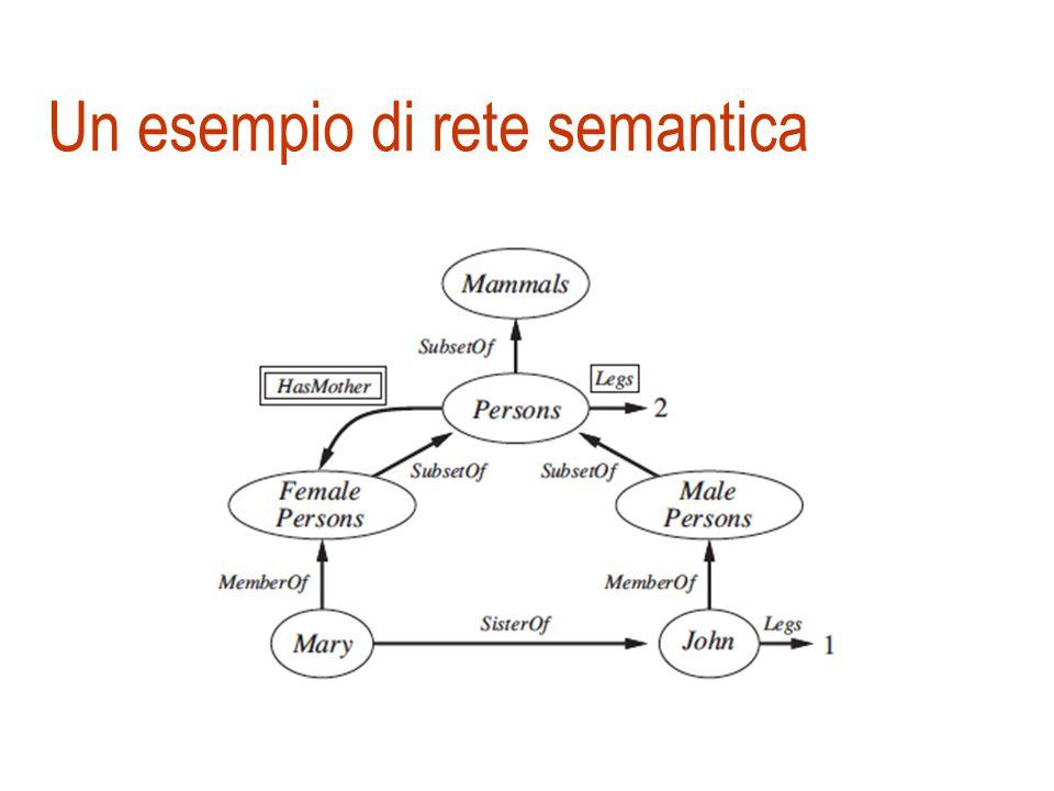 Definizione di rete semantica  Le reti semantiche sono una grande famiglia di schemi di rappresentazione