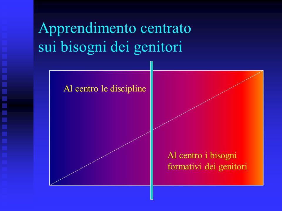 Apprendimento centrato sui bisogni dei genitori Al centro le discipline Al centro i bisogni formativi dei genitori