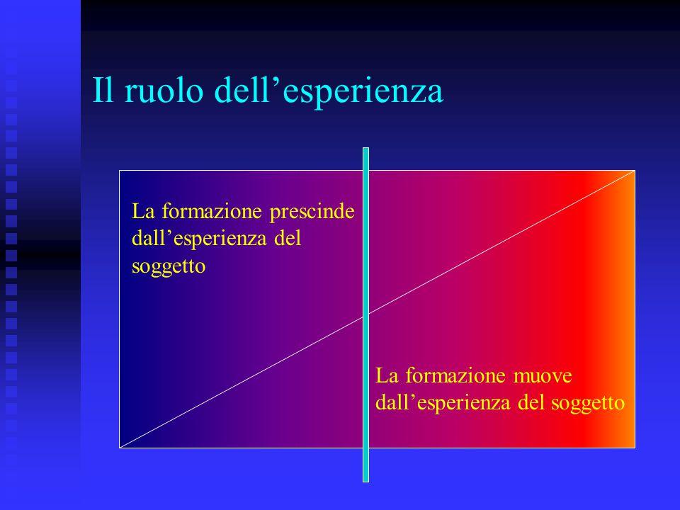 Il ruolo dell'esperienza La formazione prescinde dall'esperienza del soggetto La formazione muove dall'esperienza del soggetto