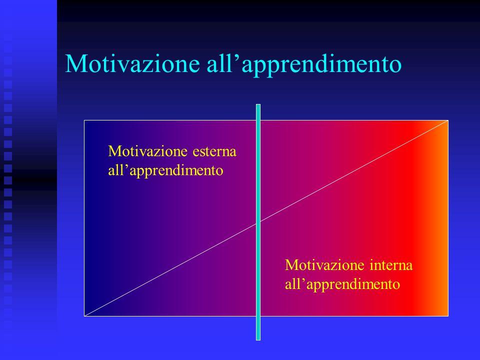 Motivazione all'apprendimento Motivazione esterna all'apprendimento Motivazione interna all'apprendimento