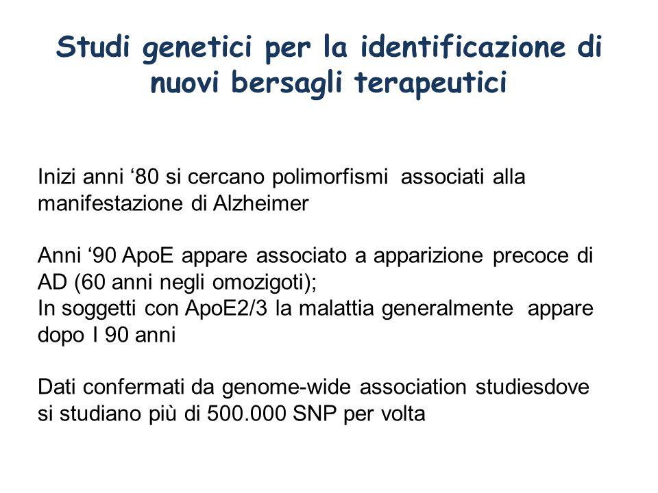 Studi genetici per la identificazione di nuovi bersagli terapeutici Inizi anni '80 si cercano polimorfismi associati alla manifestazione di Alzheimer Anni '90 ApoE appare associato a apparizione precoce di AD (60 anni negli omozigoti); In soggetti con ApoE2/3 la malattia generalmente appare dopo I 90 anni Dati confermati da genome-wide association studiesdove si studiano più di 500.000 SNP per volta