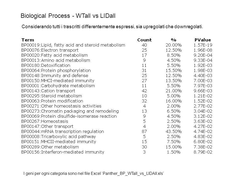 Proteomica e trascrittomica a confronto Uno studio in cui si sono comparati i dati di analisi di cellule MCF-7 Su un totale di 7278 geni identificati in modo univoco come messaggi o proteine 55% provengono da analisi proteomica 77% provengono da microarray
