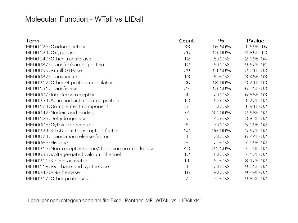 Molecular Function - WTall vs LIDall I geni per ogni categoria sono nel file Excel 'Panther_MF_WTAll_vs_LIDAll.xls'