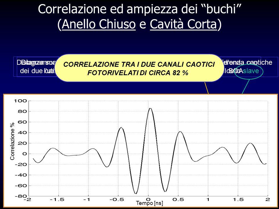 """Correlazione ed ampiezza dei """"buchi"""" (Anello Chiuso e Cavità Corta) ~ 16 dB ~ 20 dB Distanza somma-differenza senza l'utilizzo del SOA Distanza somma-"""