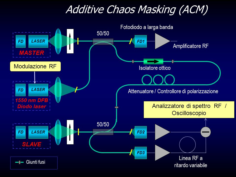 Modulazione RF Additive Chaos Masking (ACM) FD LASER FD2 FDLASER SLAVE FD3 Linea RF a ritardo variabile Analizzatore di spettro RF / Oscilloscopio Giu