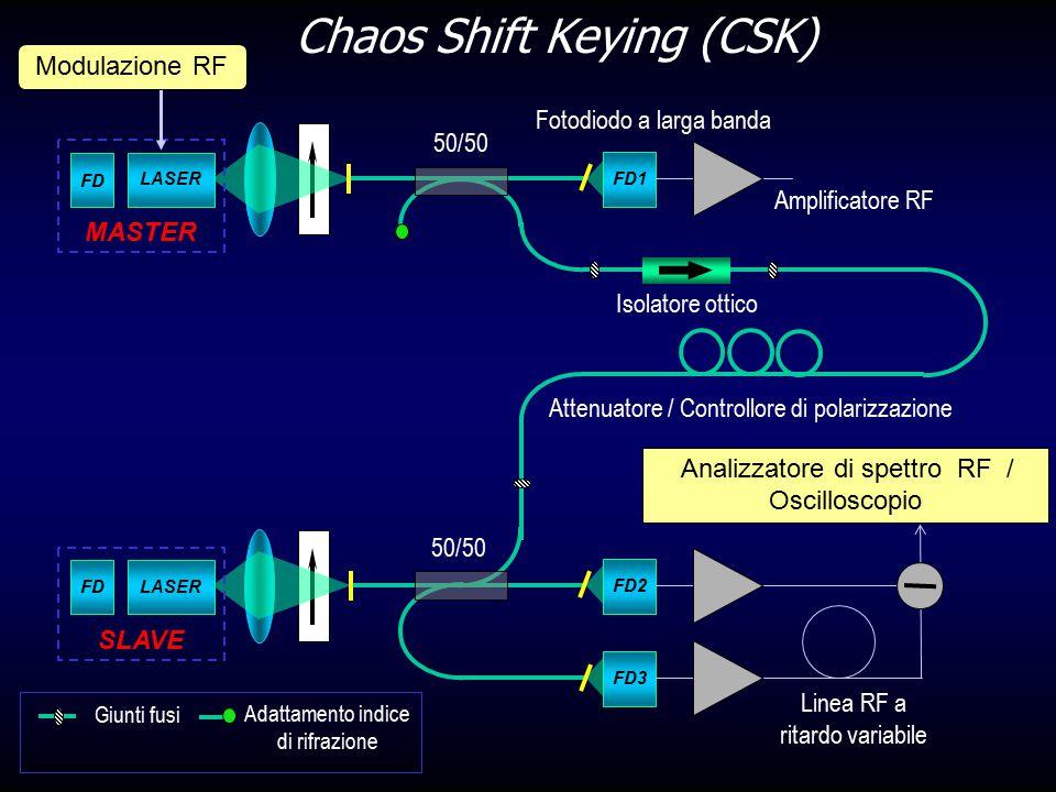 Chaos Shift Keying (CSK) FD1 FD LASER Modulazione RF FD2 FDLASER SLAVE FD3 Linea RF a ritardo variabile Analizzatore di spettro RF / Oscilloscopio Giu