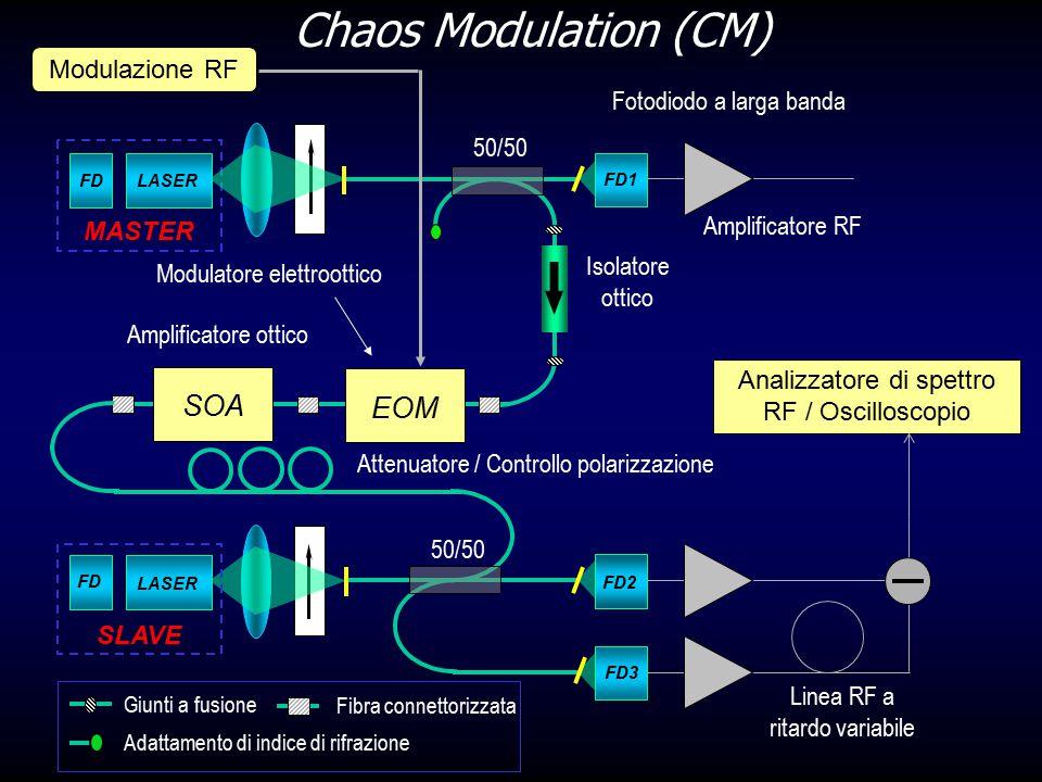 Chaos Modulation (CM) FD3 FD2 FD LASER Linea RF a ritardo variabile Analizzatore di spettro RF / Oscilloscopio SLAVE MASTER Fotodiodo a larga banda FD