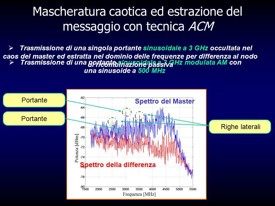 Spettro del Master Spettro della differenza Mascheratura caotica ed estrazione del messaggio con tecnica ACM  Trasmissione di una portante sinusoidal