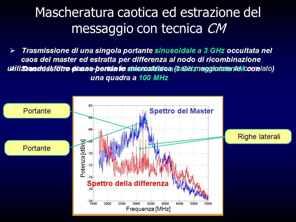 Frequenza [MHz] Potenza [dBm] Spettro del Master (filtrato) Spettro della differenza (filtrato) Frequenza [MHz] Potenza [dBm] Spettro del Master Spett