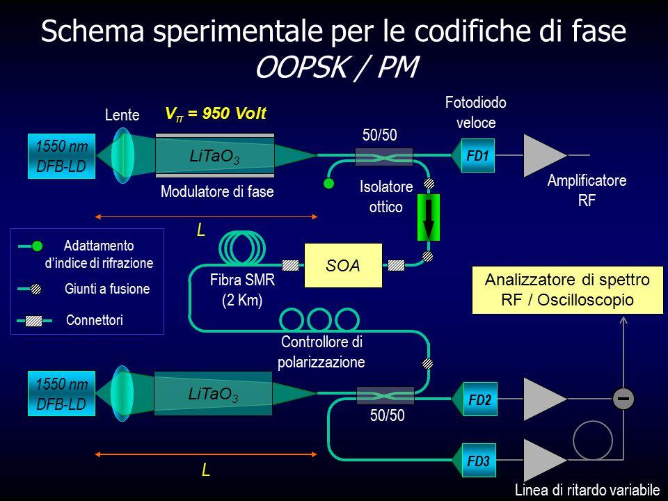 Schema sperimentale per le codifiche di fase OOPSK / PM 1550 nm DFB-LD L FD1 Fotodiodo veloce Amplificatore RF FD2 FD3 Linea di ritardo variabile Isol