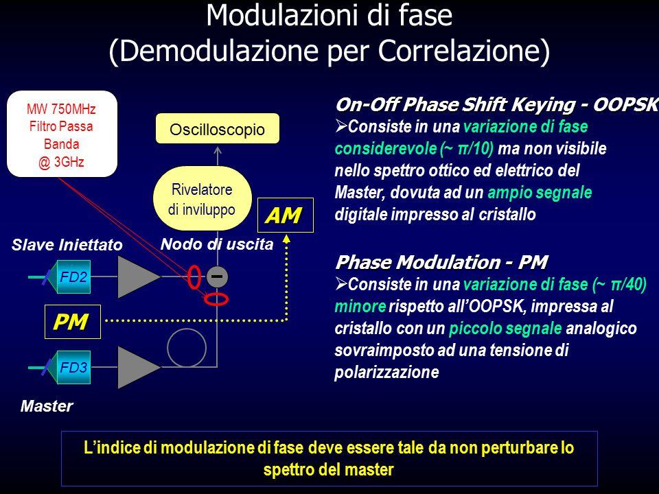 Modulazioni di fase (Demodulazione per Correlazione) L'indice di modulazione di fase deve essere tale da non perturbare lo spettro del master FD2 FD3