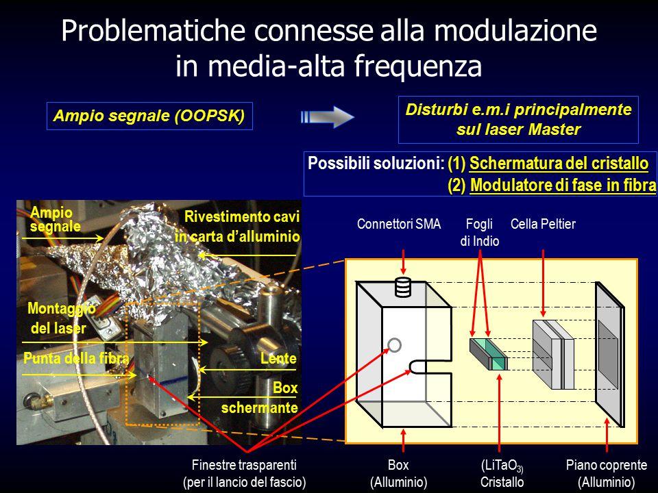 Punta della fibra Lente Box schermante Ampio segnale Montaggio del laser Rivestimento cavi in carta d'alluminio Problematiche connesse alla modulazion