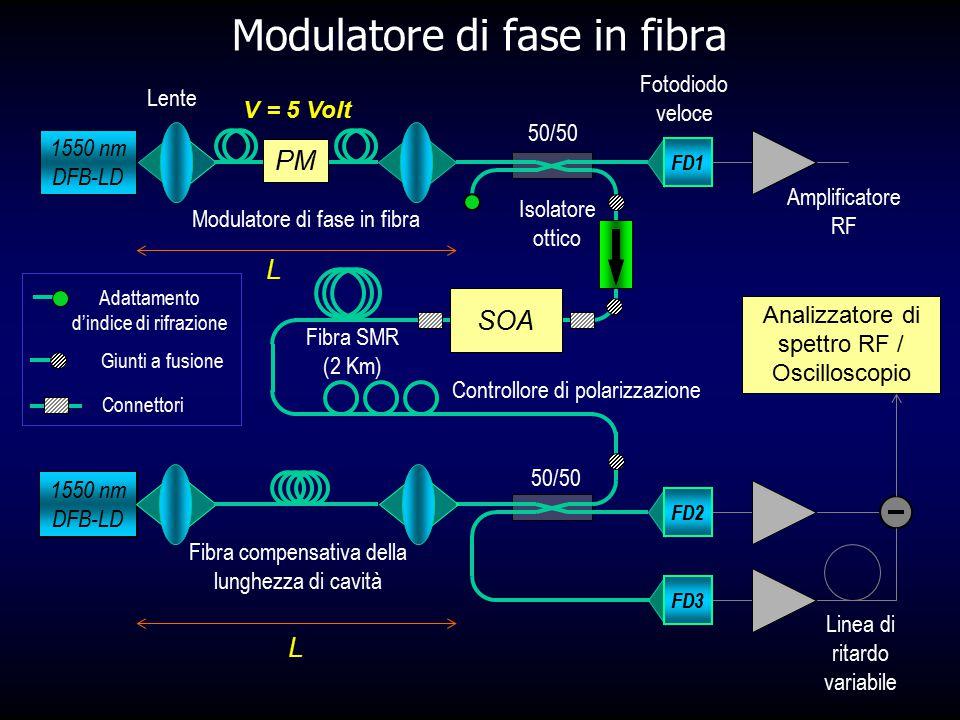 Modulatore di fase in fibra 1550 nm DFB-LD Giunti a fusione Adattamento d'indice di rifrazione Connettori FD1 Fotodiodo veloce Amplificatore RF FD2 FD