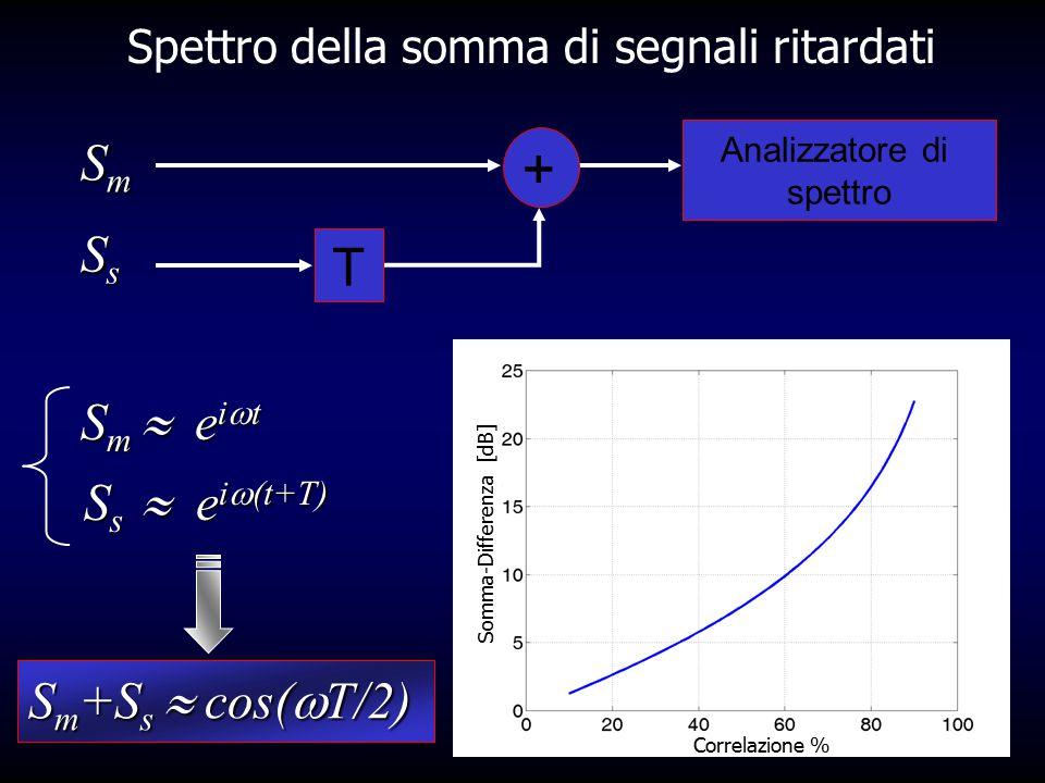 + Spettro della somma di segnali ritardati SmSmSmSm SsSsSsSs T Analizzatore di spettro S m +S s  cos(  T/2) Frequenza [GHz] Potenza relativa [dBm] C