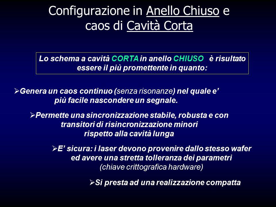 Configurazione in Anello Chiuso e caos di Cavità Corta  Genera un caos continuo (senza risonanze) nel quale e' più facile nascondere un segnale.  Pe