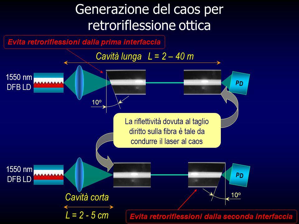 Generazione del caos per retroriflessione ottica 1550 nm DFB LD Cavità lunga L = 2 – 40 m PD 1550 nm DFB LD Cavità corta L = 2 - 5 cm PD 10º Evita ret