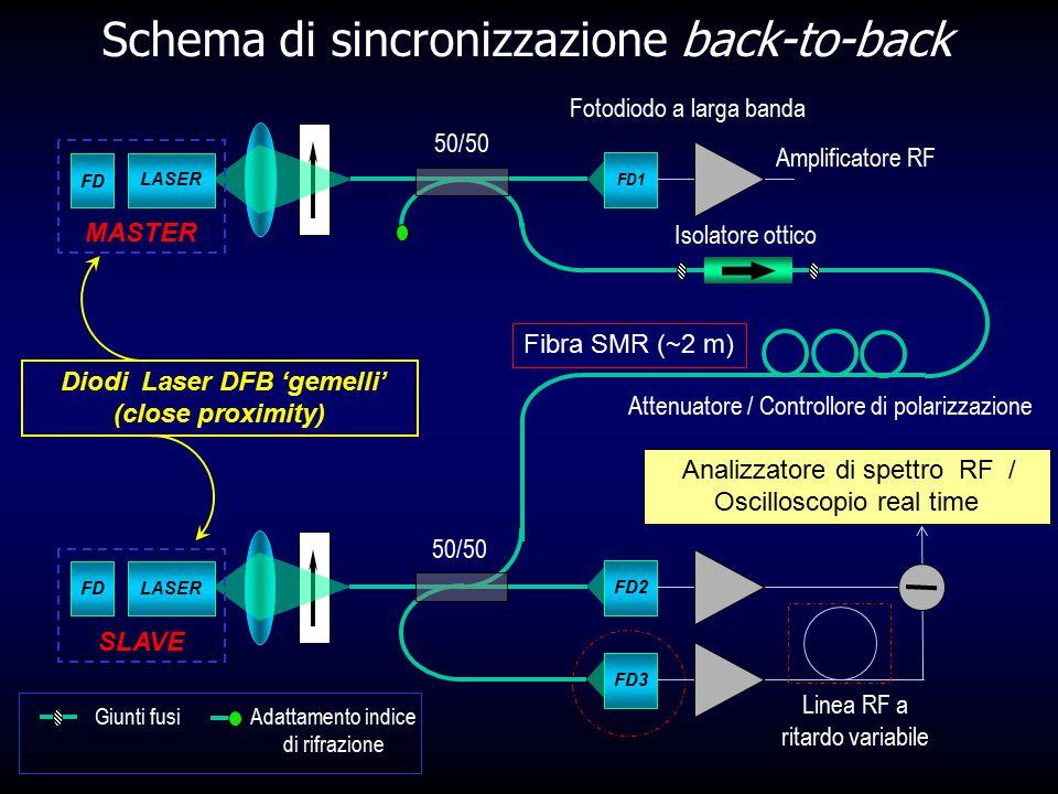Schema di sincronizzazione back-to-back FD1 FD LASER FD2 FDLASER SLAVE Fotodiodo a larga banda Amplificatore RF MASTER Giunti fusi Adattamento indice