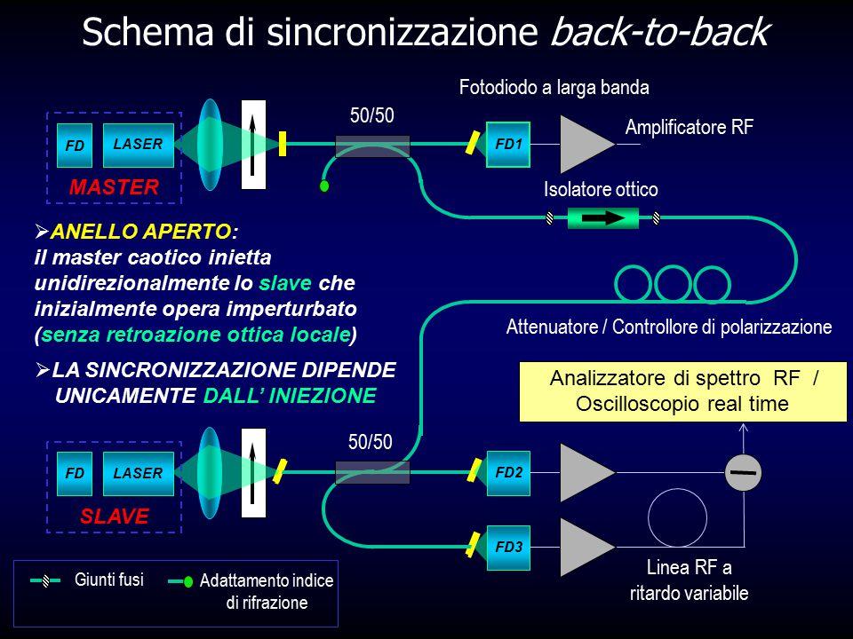 Schema di sincronizzazione back-to-back FD1 FD LASER FD2 FDLASER SLAVE FD3 Linea RF a ritardo variabile Analizzatore di spettro RF / Oscilloscopio rea