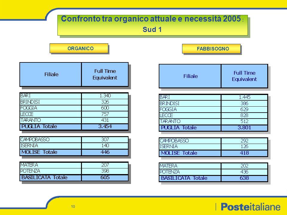 10 Confronto tra organico attuale e necessità 2005 : Sud 1 Confronto tra organico attuale e necessità 2005 : Sud 1