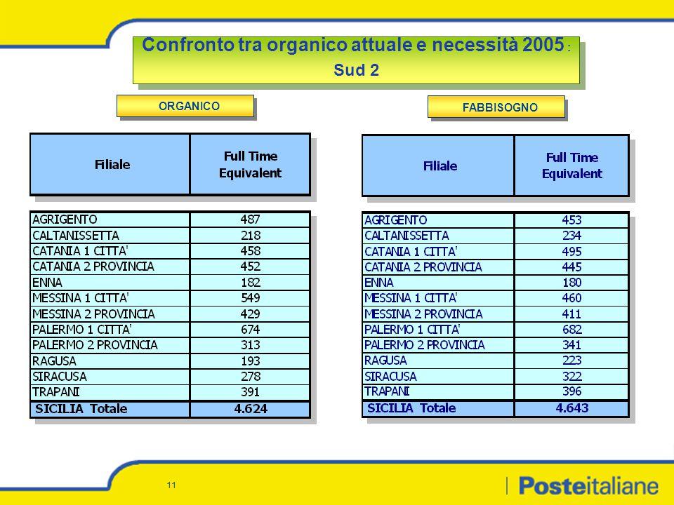 11 Confronto tra organico attuale e necessità 2005 : Sud 2 Confronto tra organico attuale e necessità 2005 : Sud 2