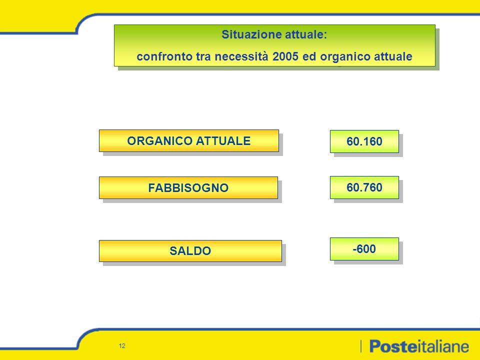 12 Situazione attuale: confronto tra necessità 2005 ed organico attuale Situazione attuale: confronto tra necessità 2005 ed organico attuale SALDO -60