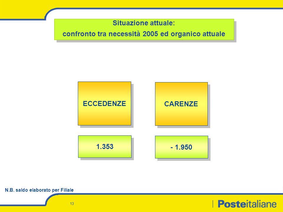 13 1.353 - 1.950 ECCEDENZE CARENZE Situazione attuale: confronto tra necessità 2005 ed organico attuale Situazione attuale: confronto tra necessità 20