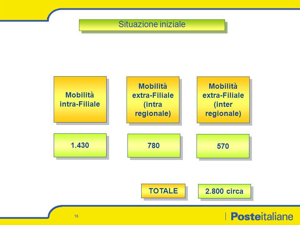 16 570 1.430 780 Mobilità extra-Filiale (inter regionale) Mobilità intra-Filiale Mobilità extra-Filiale (intra regionale) TOTALE 2.800 circa Situazion