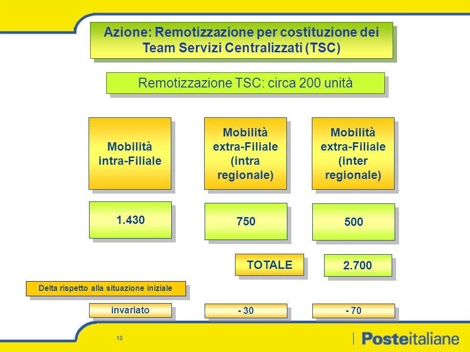 18 500 1.430 750 Mobilità extra-Filiale (inter regionale) Mobilità intra-Filiale Mobilità extra-Filiale (intra regionale) invariato - 30 - 70 Delta ri