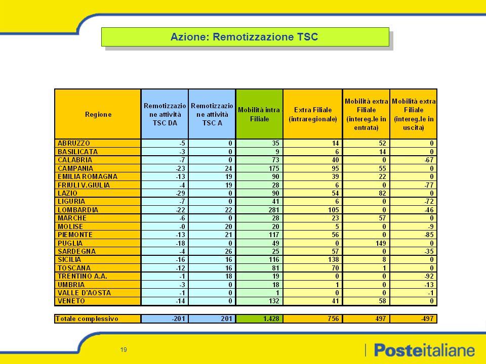 19 Azione: Remotizzazione TSC