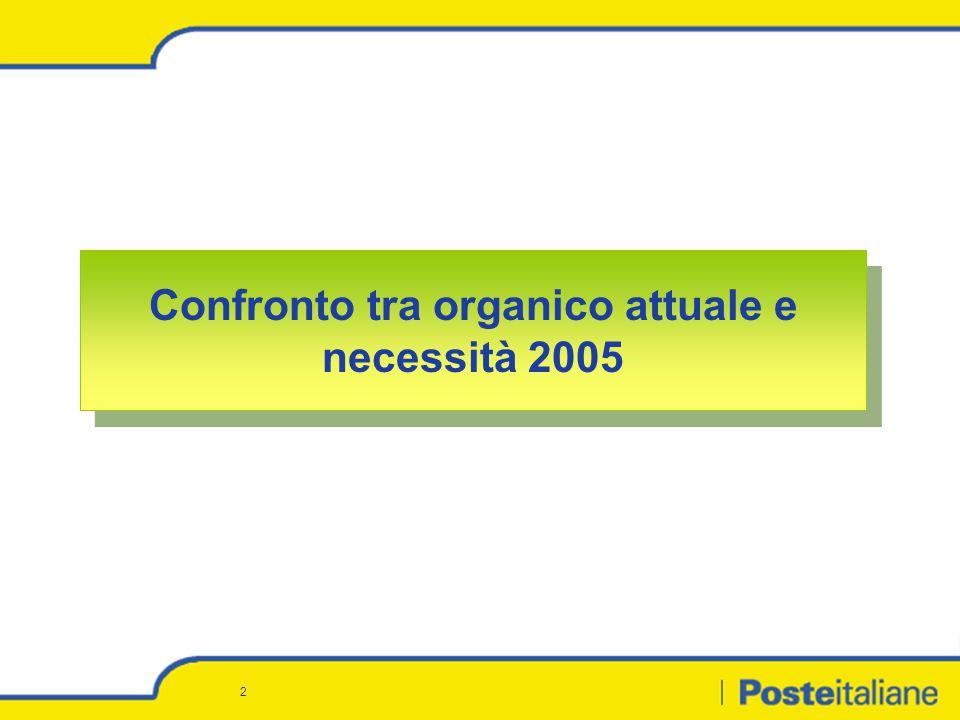 3 Confronto tra organico attuale e necessità 2005 : Nord Ovest Confronto tra organico attuale e necessità 2005 : Nord Ovest