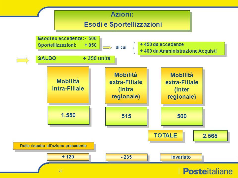 20 Azioni: Esodi e Sportellizzazioni Azioni: Esodi e Sportellizzazioni 500 1.550 515 Mobilità extra-Filiale (inter regionale) Mobilità intra-Filiale M
