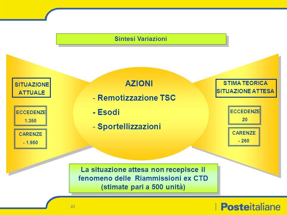 23 Sintesi Variazioni AZIONI - Remotizzazione TSC - Esodi - Sportellizzazioni SITUAZIONE ATTUALE STIMA TEORICA SITUAZIONE ATTESA ECCEDENZE 1.350 CAREN