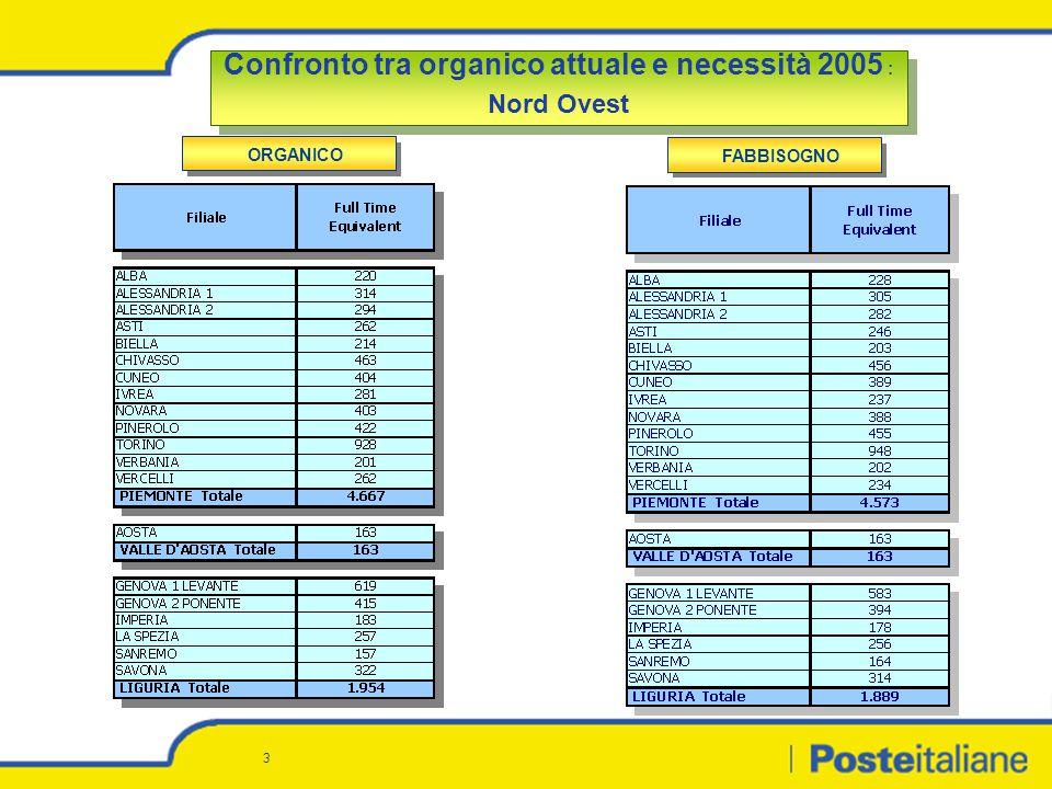 14 Situazione attuale: confronto tra necessità 2005 ed organico attuale Situazione attuale: confronto tra necessità 2005 ed organico attuale N.B.