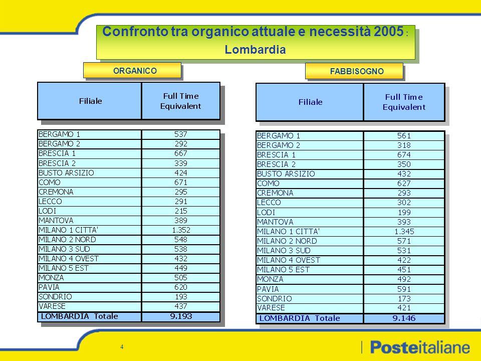 4 Confronto tra organico attuale e necessità 2005 : Lombardia Confronto tra organico attuale e necessità 2005 : Lombardia