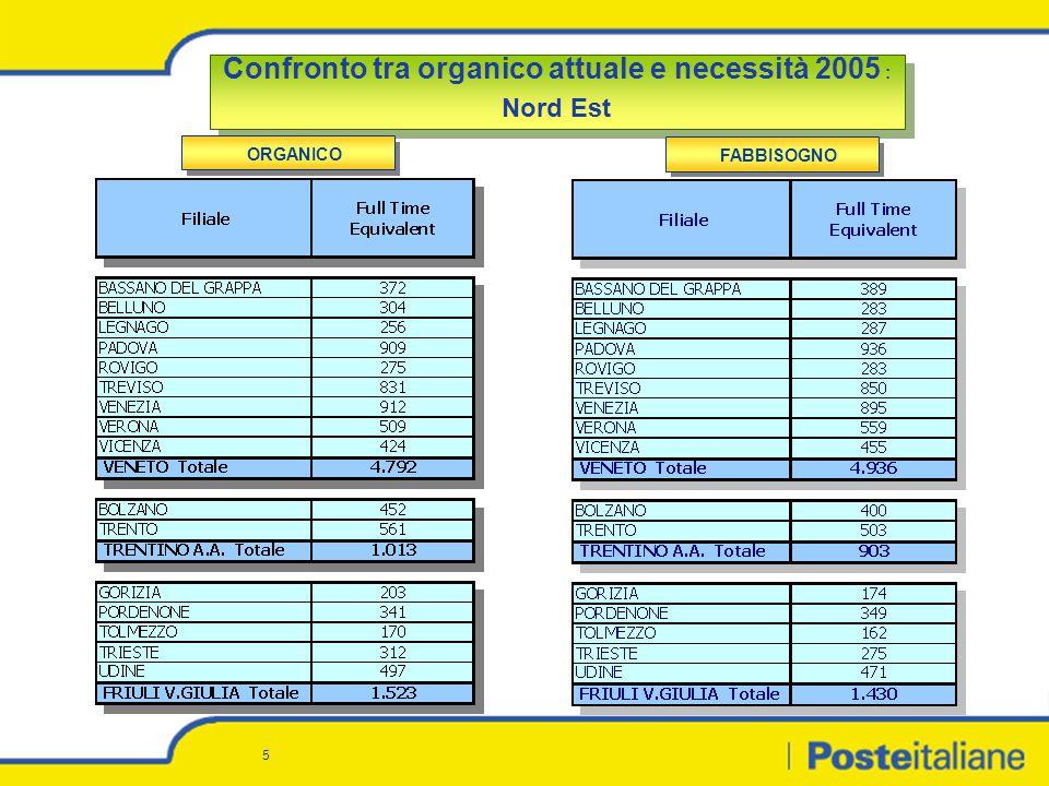 6 Confronto tra organico attuale e necessità 2005 : Centro Nord Confronto tra organico attuale e necessità 2005 : Centro Nord