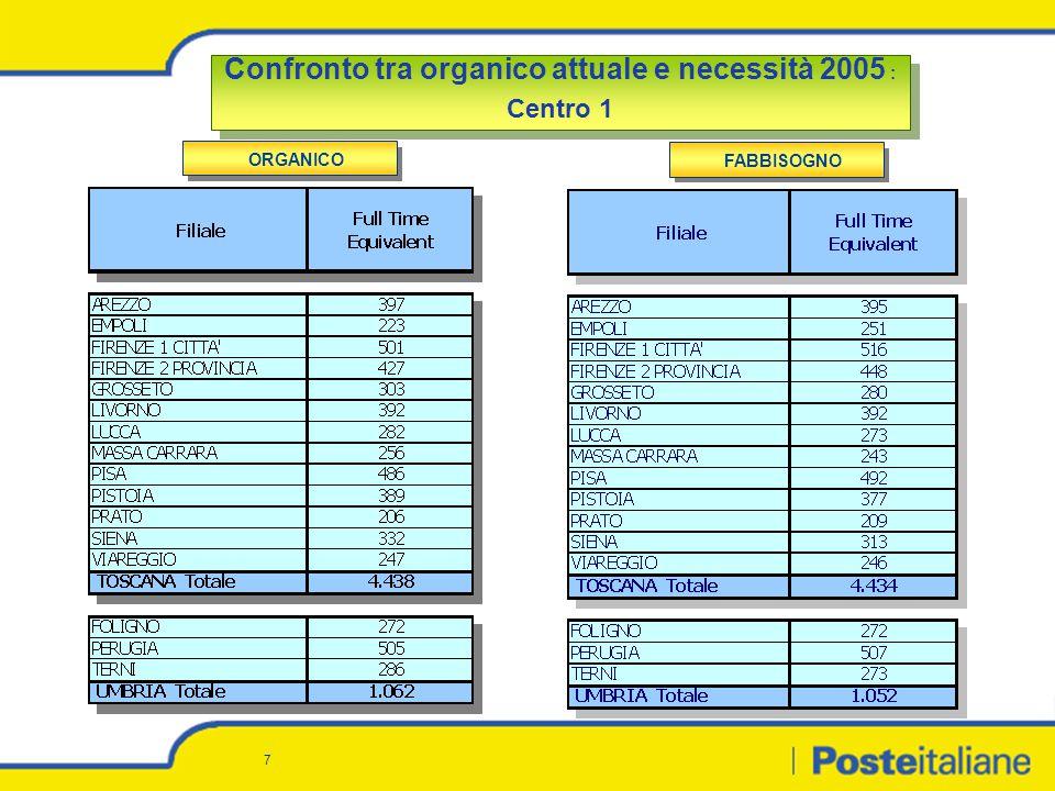 8 Confronto tra organico attuale e necessità 2005 : Centro Confronto tra organico attuale e necessità 2005 : Centro