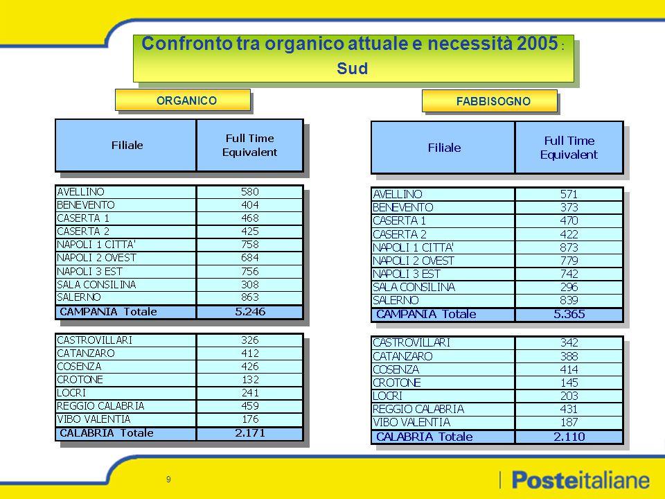 9 Confronto tra organico attuale e necessità 2005 : Sud Confronto tra organico attuale e necessità 2005 : Sud