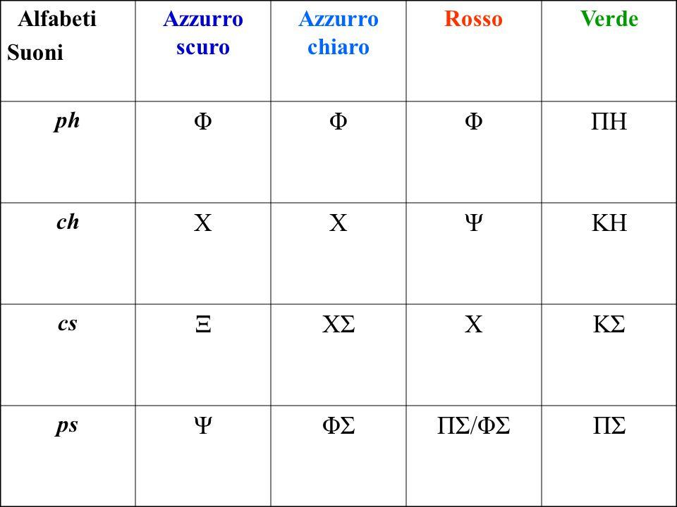 Alfabeti Suoni Azzurro scuro Azzurro chiaro RossoVerde ph ΦΦΦΠHΠH ch ΧΧΨΚHΚH cs ΞΧΣΧΚΣ ps ΨΦΣΠΣ/ΦΣΠΣ