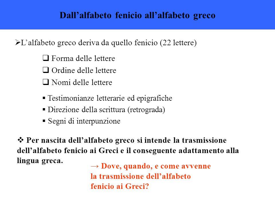Dall'alfabeto fenicio all'alfabeto greco  L'alfabeto greco deriva da quello fenicio (22 lettere)  Forma delle lettere  Ordine delle lettere  Nomi